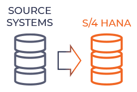 Migration from source system to S/4HANA