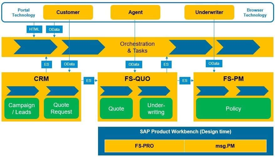 SAP Quotation and Underwriting for Insurance